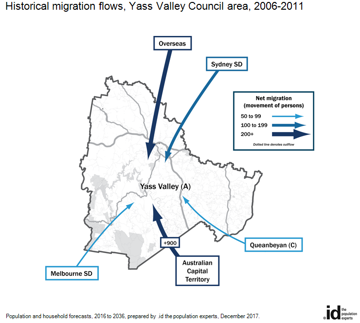 Historical migration flows, Yass Valley Council area, 2006-2011
